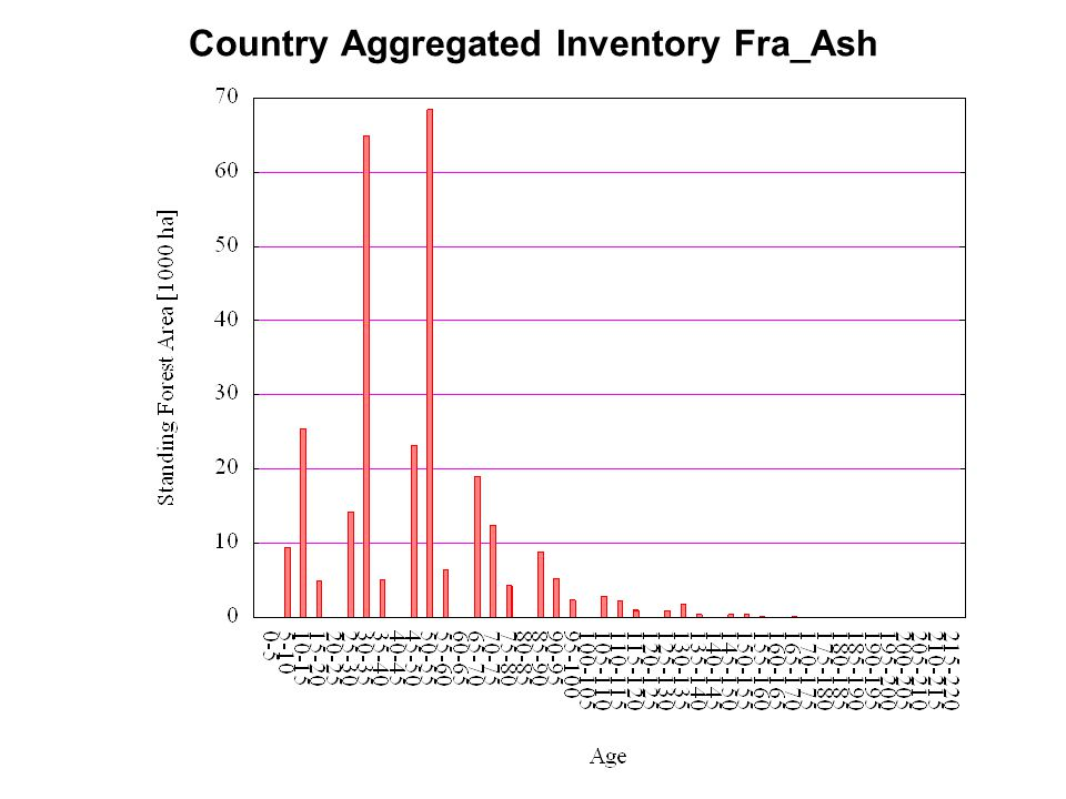 Country Aggregated Inventory Fra_Ash