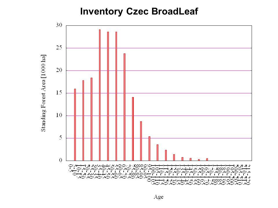 Inventory Czec BroadLeaf