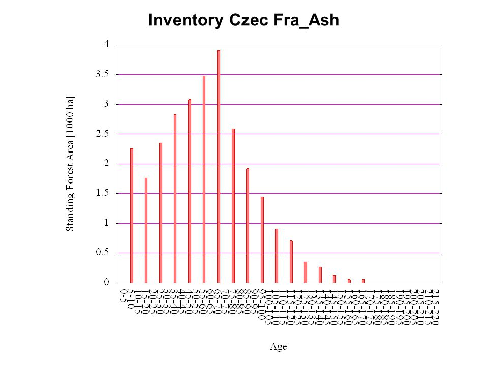 Inventory Czec Fra_Ash
