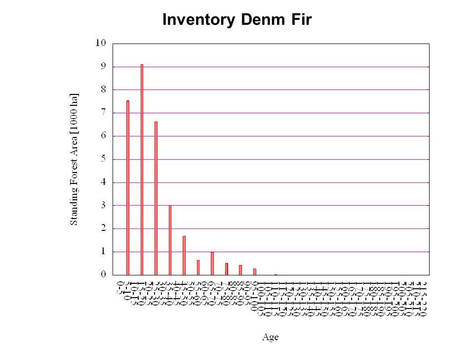 Inventory Denm Fir