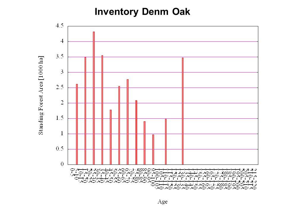 Inventory Denm Oak