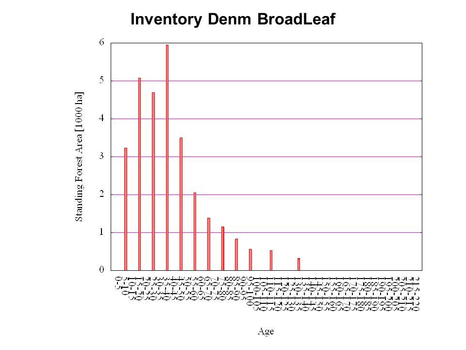 Inventory Denm BroadLeaf