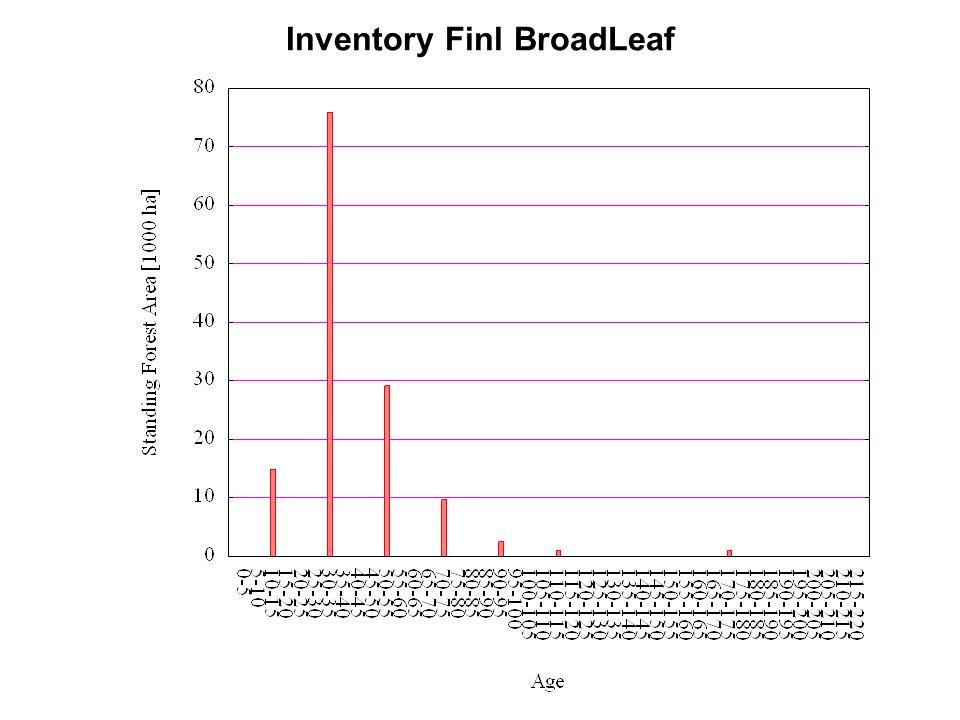 Inventory Finl BroadLeaf