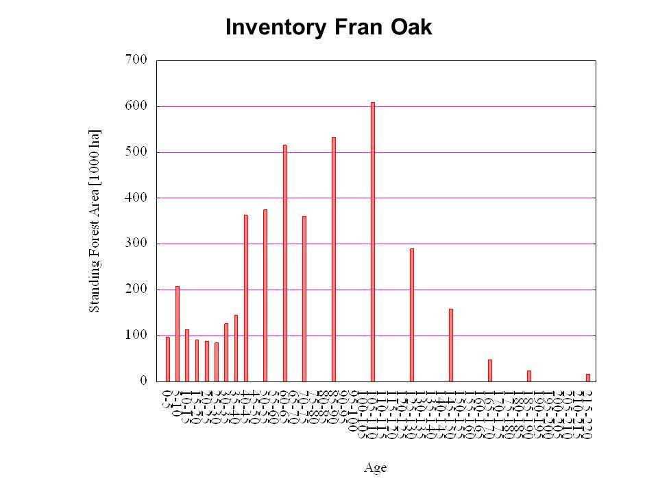 Inventory Fran Oak