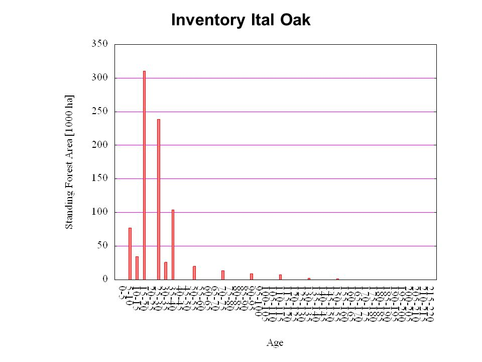Inventory Ital Oak