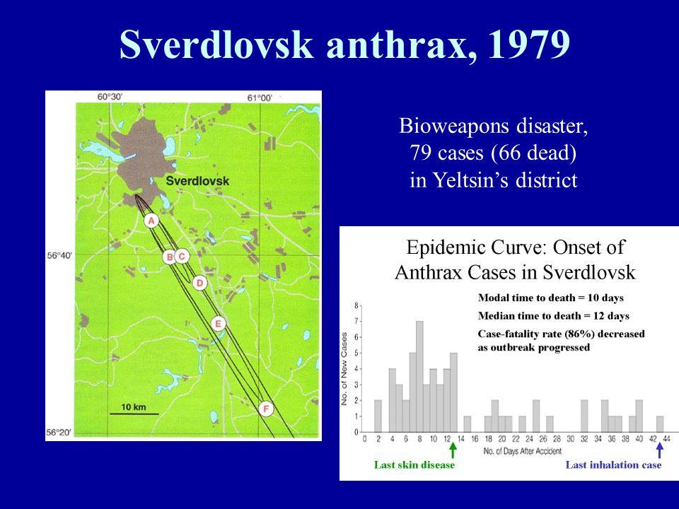 Sverdlovsk anthrax, 1979 Bioweapons disaster, 79 cases (66 dead) in Yeltsin's district