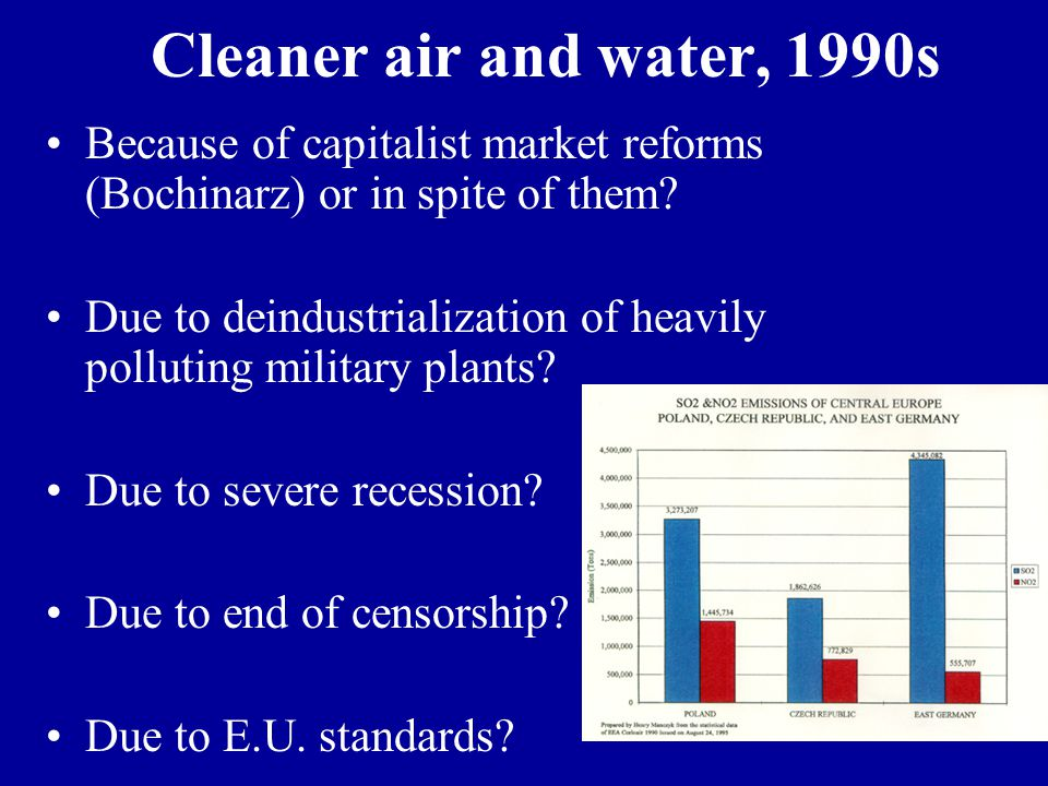 Cleaner air and water, 1990s Because of capitalist market reforms (Bochinarz) or in spite of them.