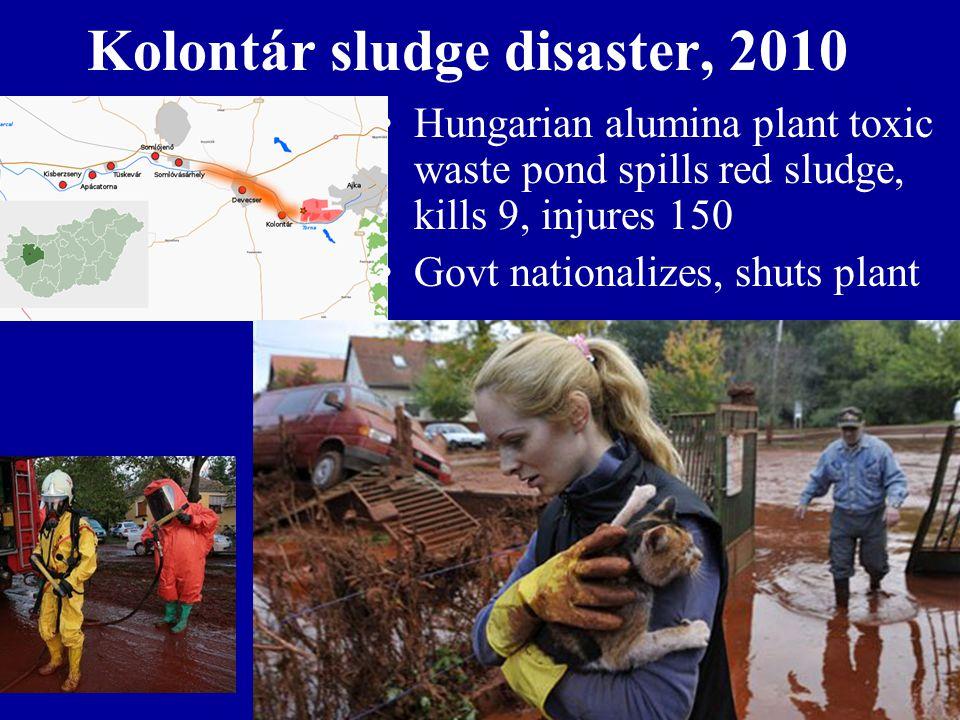Kolontár sludge disaster, 2010 Hungarian alumina plant toxic waste pond spills red sludge, kills 9, injures 150 Govt nationalizes, shuts plant