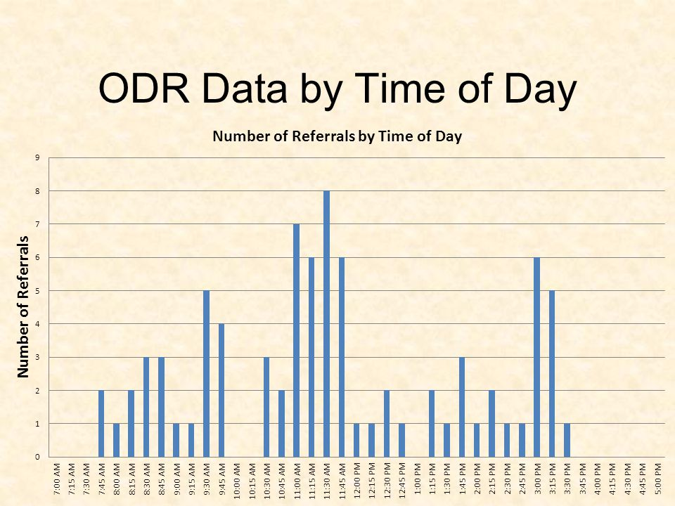 ODR Data by Location
