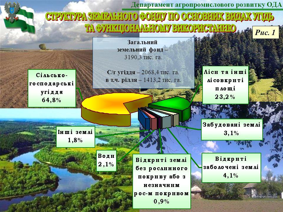 Загальний земельний фонд – 3190,3 тис. га. С/г угіддя – 2068,4 тис.