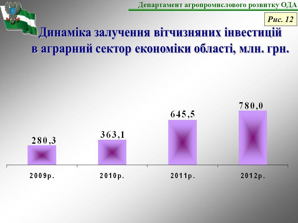 Департамент агропромислового розвитку ОДА Рис. 12