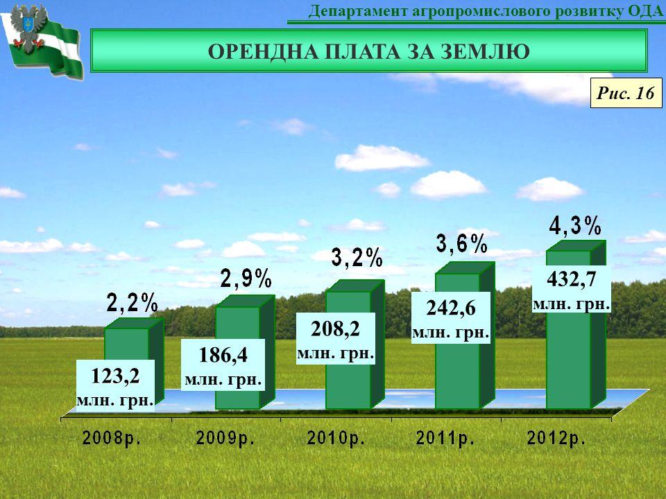 Департамент агропромислового розвитку ОДА ОРЕНДНА ПЛАТА ЗА ЗЕМЛЮ 123,2 млн.