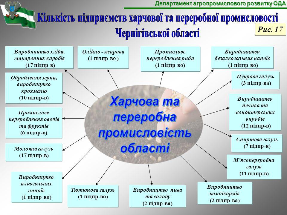 Департамент агропромислового розвитку ОДА Виробництво хліба, макаронних виробів (17 підпр-в) Олійно - жирова (1 підпр-во ) Промислове перероблення риби (1 підпр-во) Цукрова галузь (3 підпр-ва) Виробництво печива та кондитерських виробів (12 підпр-в) Спиртова галузь (7 підпр-в) Оброблення зерна, виробництво крохмалю (10 підпр-в) Молочна галузь (17 підпр-в) Виробництво алкогольних напоїв (1 підпр-во) Тютюнова галузь (1 підпр-во) Виробництво пива та солоду (2 підпр-ва) Виробництво комбікормів (2 підпр-ва) Виробництво безалкогольних напоїв (1 підпр-во) М'ясопереробна галузь (11 підпр-в) Промислове перероблення овочів та фруктів (6 підпр-в) Рис.