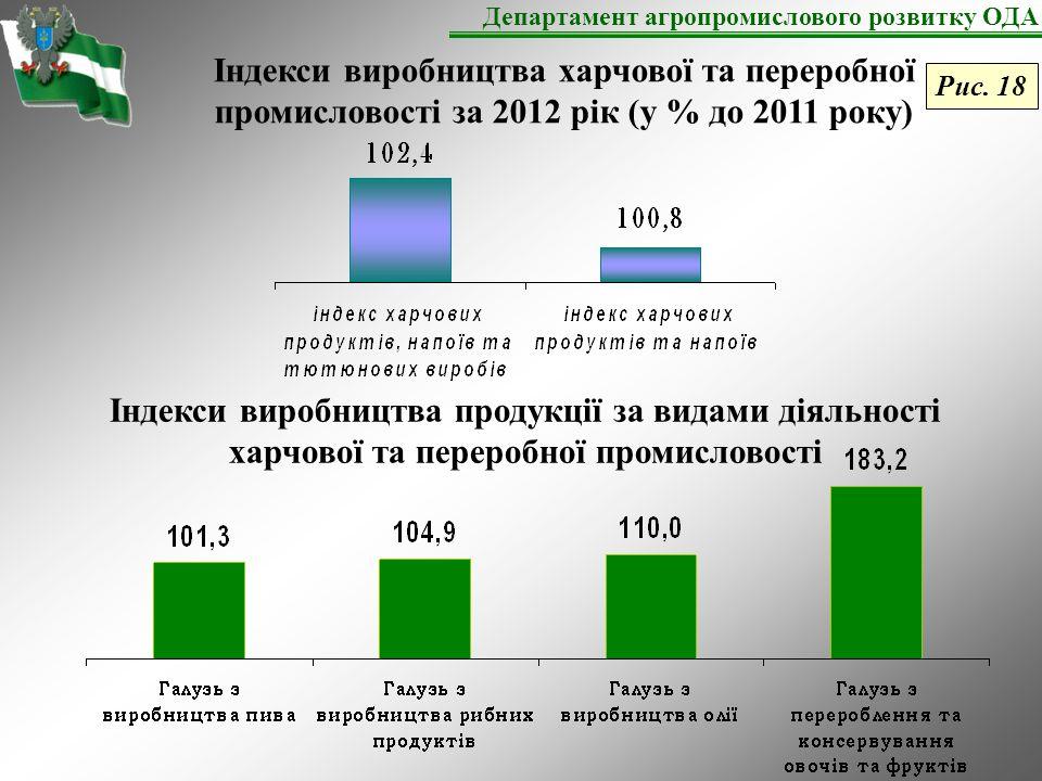 Індекси виробництва продукції за видами діяльності харчової та переробної промисловості Індекси виробництва харчової та переробної промисловості за 2012 рік (у % до 2011 року) Департамент агропромислового розвитку ОДА Рис.