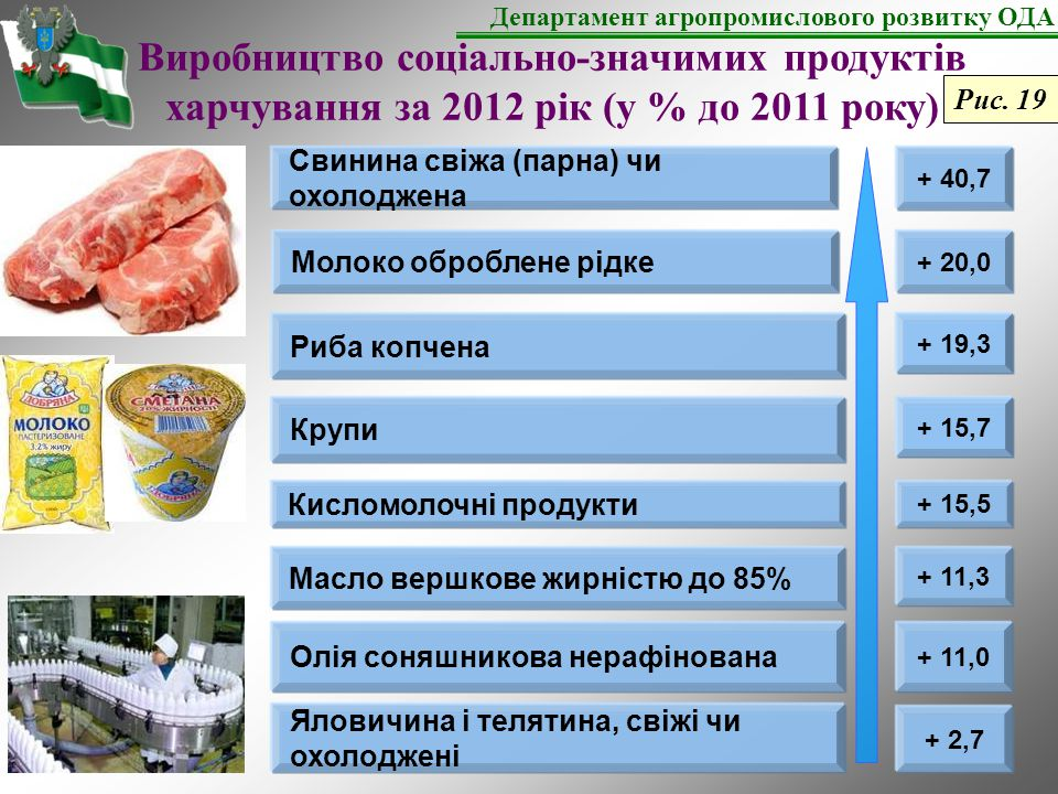 Виробництво соціально-значимих продуктів харчування за 2012 рік (у % до 2011 року) + 19,3 Масло вершкове жирністю до 85% + 11,3 Олія соняшникова нерафінована + 11,0 Кисломолочні продукти + 15,5 Риба копчена Молоко оброблене рідке + 20,0 Яловичина і телятина, свіжі чи охолоджені + 2,7 Крупи + 15,7 Свинина свіжа (парна) чи охолоджена + 40,7 Департамент агропромислового розвитку ОДА Рис.