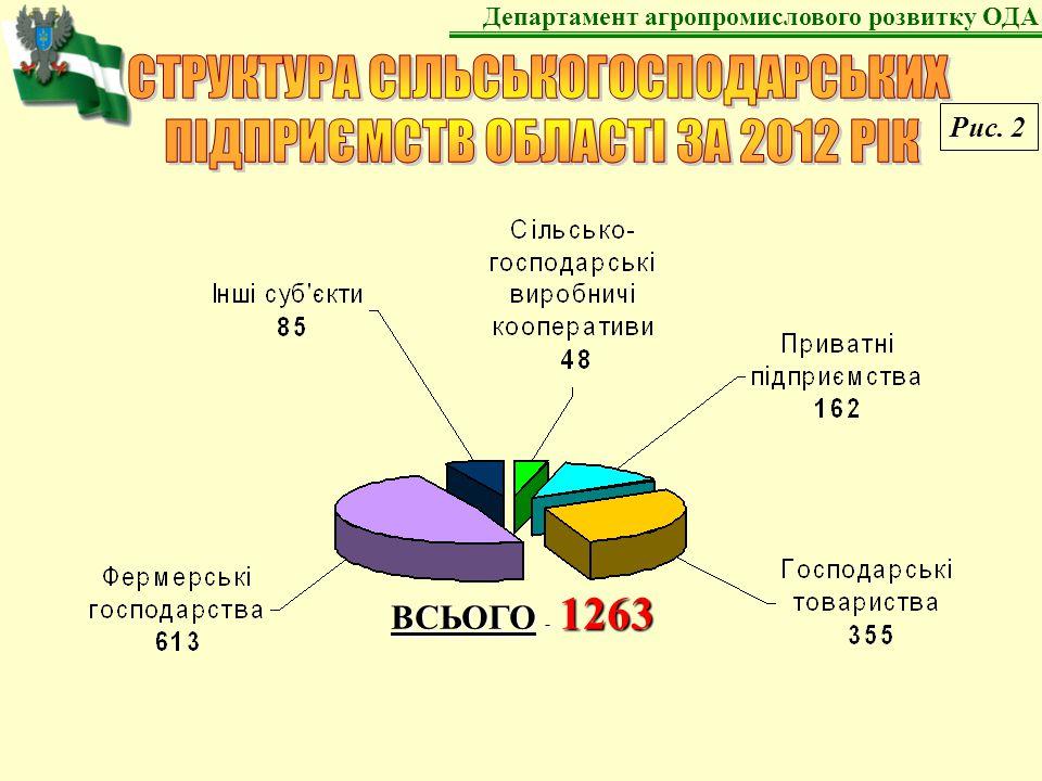 Обсяги виробництва валової продукції сільського господарства за 2012 рік, млн.