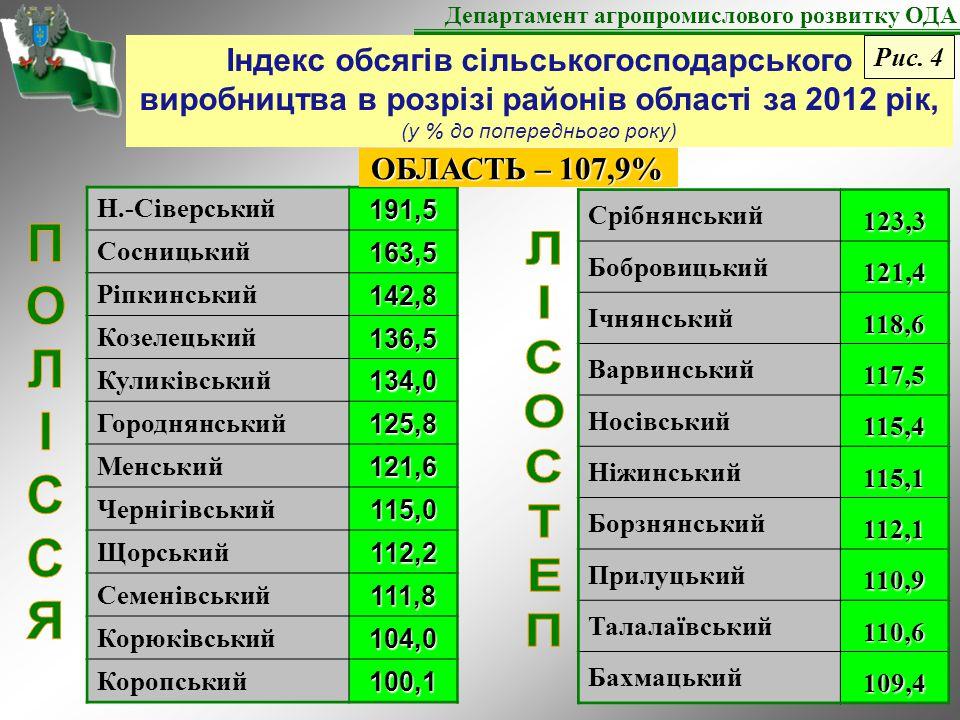 Індекс обсягів сільськогосподарського виробництва в розрізі районів області за 2012 рік, (у % до попереднього року) Департамент агропромислового розвитку ОДА Н.-Сіверський191,5 Сосницький163,5 Ріпкинський142,8 Козелецький136,5 Куликівський134,0 Городнянський125,8 Менський121,6 Чернігівський115,0 Щорський112,2 Семенівський111,8 Корюківський104,0 Коропський100,1 Срібнянський123,3 Бобровицький121,4 Ічнянський118,6 Варвинський117,5 Носівський115,4 Ніжинський115,1 Борзнянський112,1 Прилуцький110,9 Талалаївський110,6 Бахмацький109,4 ОБЛАСТЬ – 107,9% Рис.