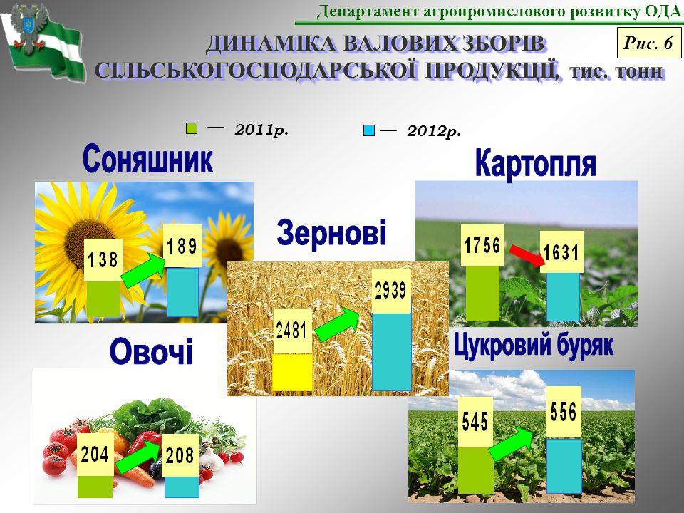 Департамент агропромислового розвитку ОДА Рис. 7