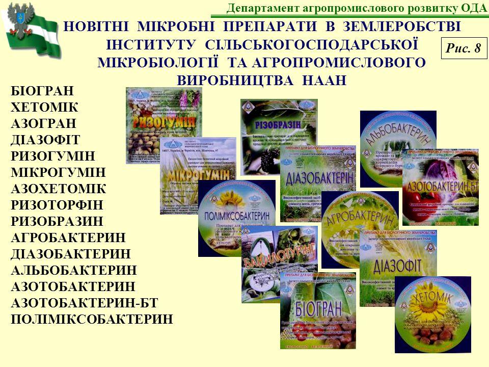 НОВІТНІ МІКРОБНІ ПРЕПАРАТИ В ЗЕМЛЕРОБСТВІ ІНСТИТУТУ СІЛЬСЬКОГОСПОДАРСЬКОЇ МІКРОБІОЛОГІЇ ТА АГРОПРОМИСЛОВОГО ВИРОБНИЦТВА НААН БІОГРАН ХЕТОМІК АЗОГРАН ДІАЗОФІТ РИЗОГУМІН МІКРОГУМІН АЗОХЕТОМІК РИЗОТОРФІН РИЗОБРАЗИН АГРОБАКТЕРИН ДІАЗОБАКТЕРИН АЛЬБОБАКТЕРИН АЗОТОБАКТЕРИН АЗОТОБАКТЕРИН-БТ ПОЛІМІКСОБАКТЕРИН Департамент агропромислового розвитку ОДА Рис.
