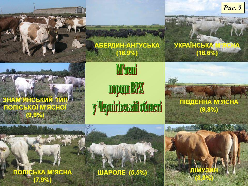 ТВАРИННИЦТВО Середньодобові прирости свиней, г Надій молока на одну корову, кг Середньодобові прирости ВРХ, г Департамент агропромислового розвитку ОДА Рис.
