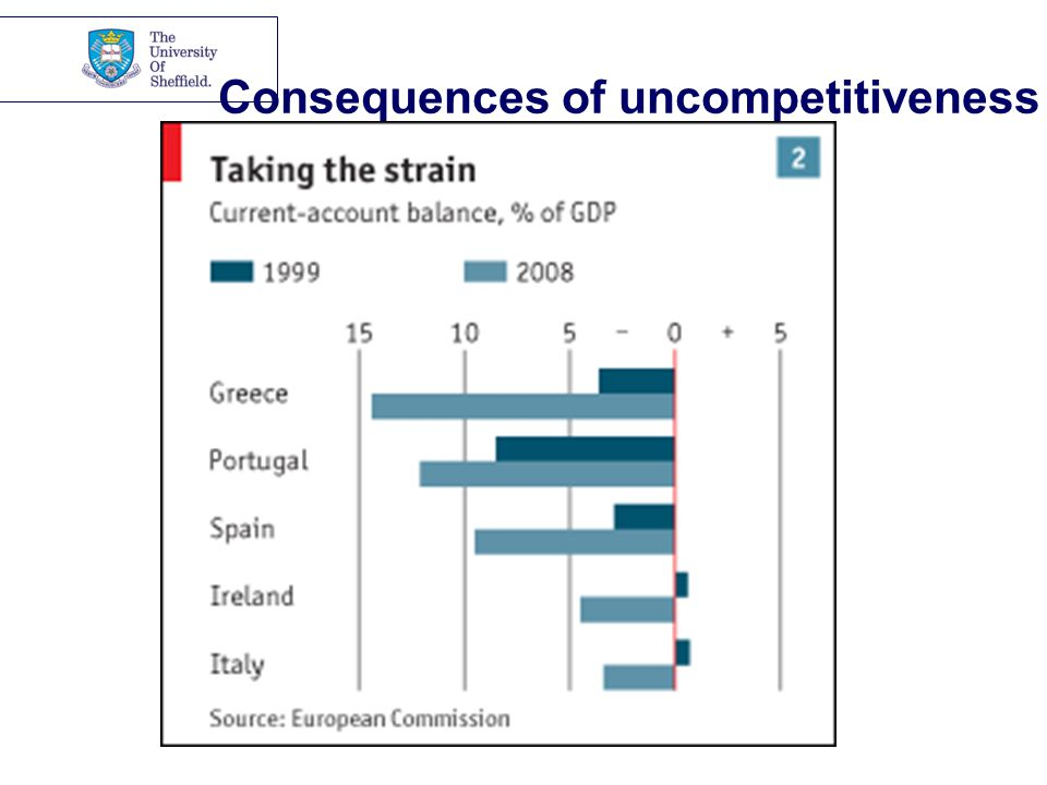 Consequences of uncompetitiveness