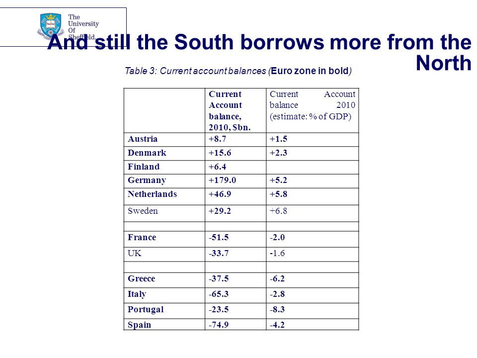 And still the South borrows more from the North Current Account balance, 2010, $bn.