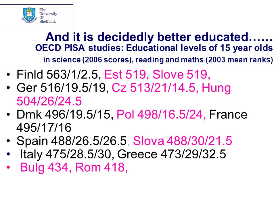 And it is decidedly better educated…… OECD PISA studies: Educational levels of 15 year olds in science (2006 scores), reading and maths (2003 mean ranks) Finld 563/1/2.5, Est 519, Slove 519, Ger 516/19.5/19, Cz 513/21/14.5, Hung 504/26/24.5 Dmk 496/19.5/15, Pol 498/16.5/24, France 495/17/16 Spain 488/26.5/26.5, Slova 488/30/21.5 Italy 475/28.5/30, Greece 473/29/32.5 Bulg 434, Rom 418,