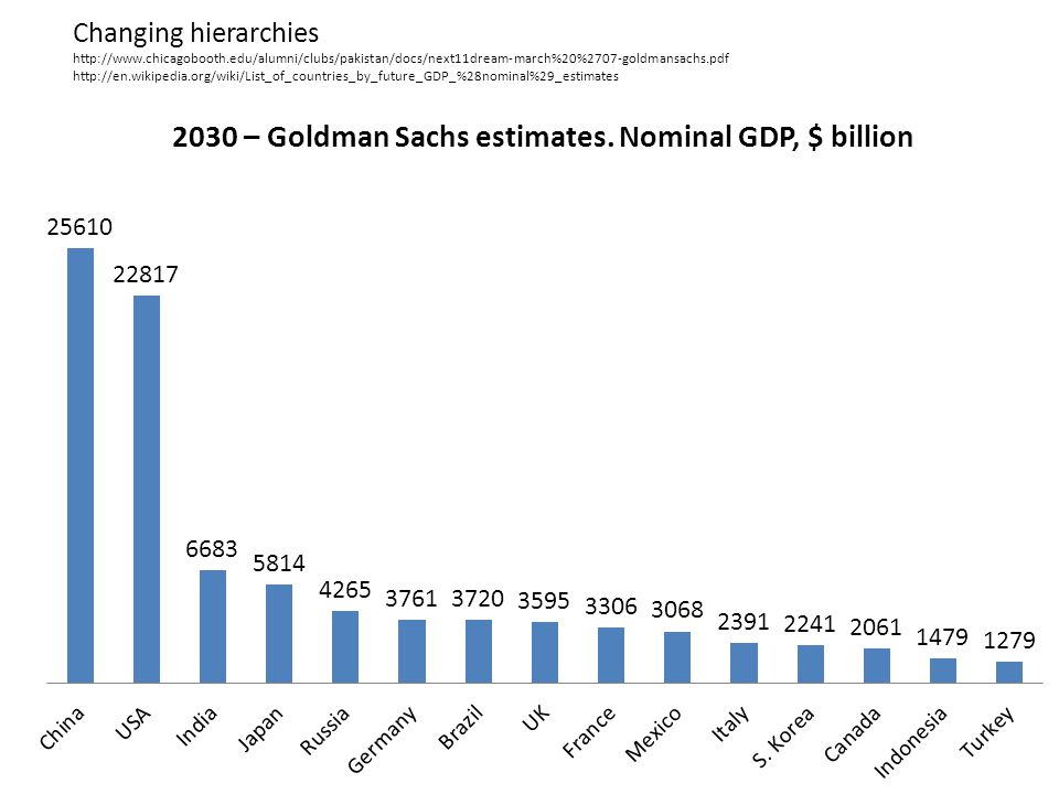 Changing hierarchies http://www.chicagobooth.edu/alumni/clubs/pakistan/docs/next11dream-march%20%2707-goldmansachs.pdf http://en.wikipedia.org/wiki/List_of_countries_by_future_GDP_%28nominal%29_estimates