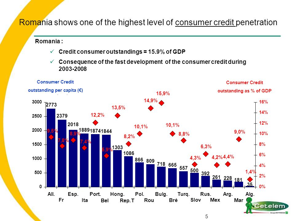 Romania shows one of the highest level of consumer credit penetration 5 Consumer Credit outstanding as % of GDP Consumer Credit outstanding per capita (€) Romania : Credit consumer outstandings = 15.9% of GDP Consequence of the fast development of the consumer credit during 2003-2008