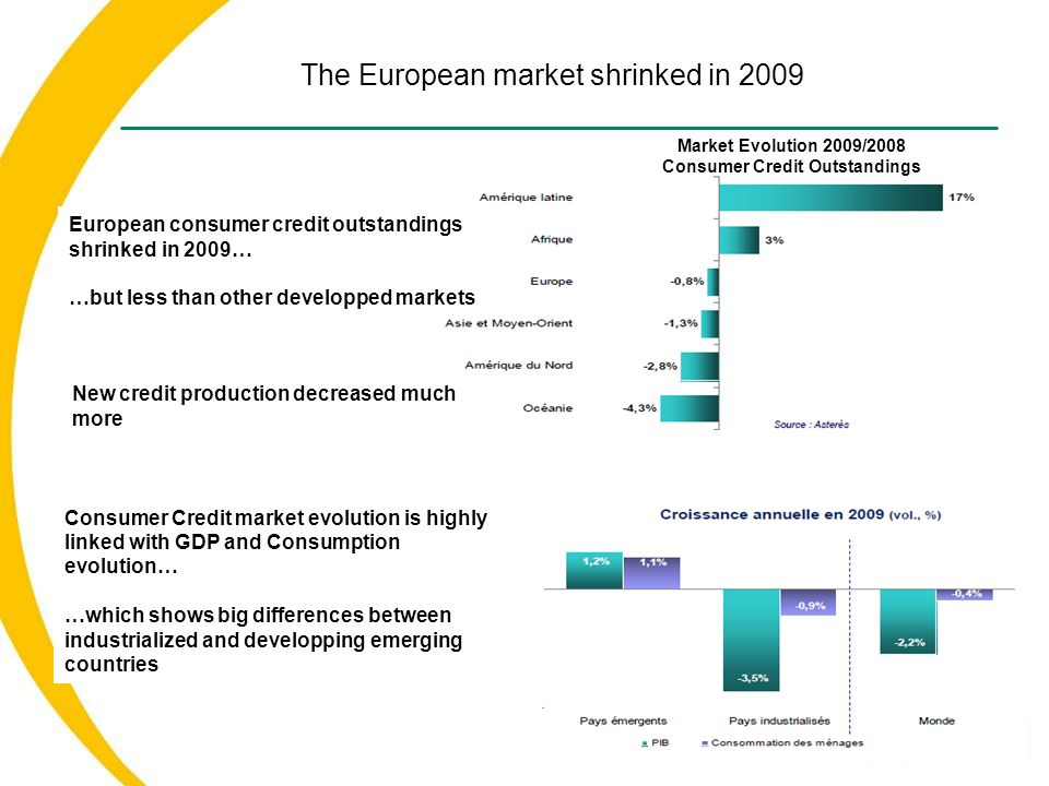 The European market shrinked in 2009 6 Market Evolution 2009/2008 Consumer Credit Outstandings European consumer credit outstandings shrinked in 2009… …but less than other developped markets Consumer Credit market evolution is highly linked with GDP and Consumption evolution… …which shows big differences between industrialized and developping emerging countries New credit production decreased much more