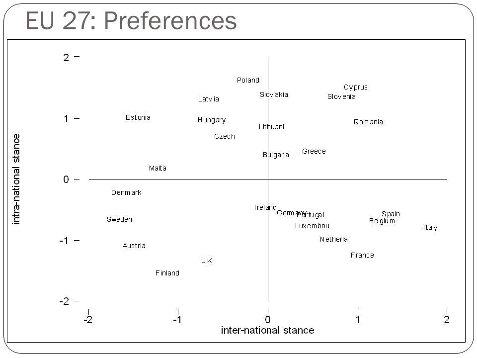 EU 27: Preferences