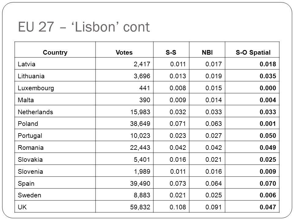 EU 27 – 'Lisbon' cont CountryVotesS-SNBI S-O Spatial Latvia 2,4170.0110.0170.018 Lithuania 3,6960.0130.0190.035 Luxembourg 4410.0080.0150.000 Malta 3900.0090.0140.004 Netherlands 15,9830.0320.033 Poland 38,6490.0710.0630.001 Portugal 10,0230.0230.0270.050 Romania 22,4430.042 0.049 Slovakia 5,4010.0160.0210.025 Slovenia 1,9890.0110.0160.009 Spain 39,4900.0730.0640.070 Sweden 8,8830.0210.0250.006 UK 59,8320.1080.0910.047