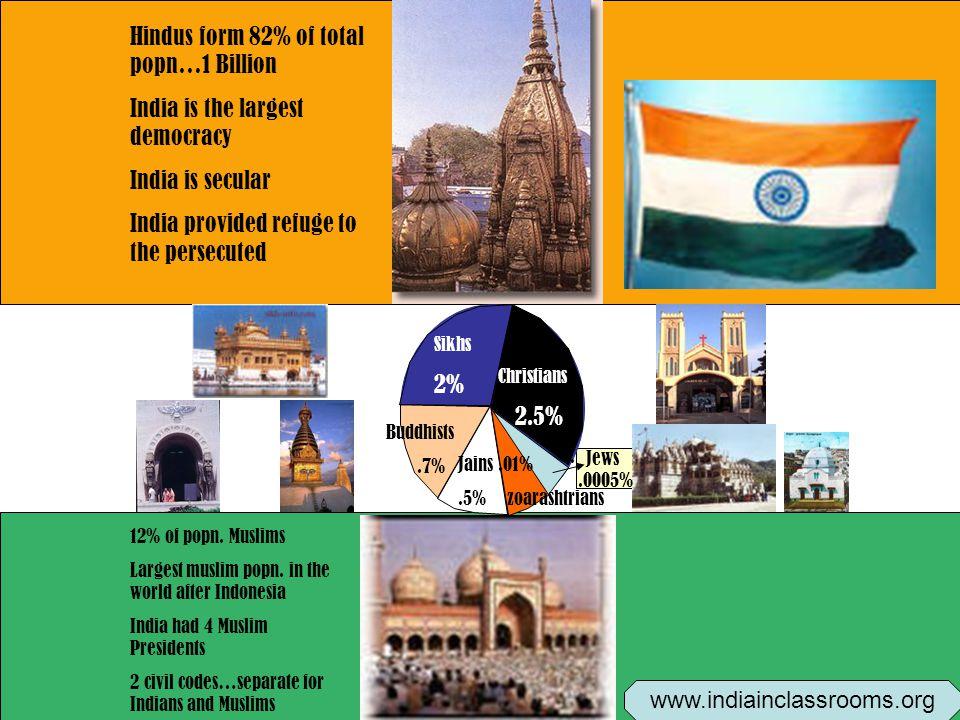 Christians 2.5% Sikhs 2% Buddhists.7% Jains.5%.01% zoarashtrians.