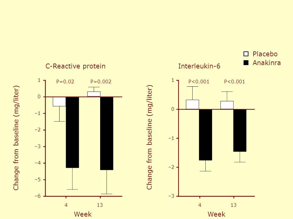 –2 –1 0 1 Change from baseline (mg/liter) Placebo Anakinra P<0.001 C-Reactive proteinInterleukin-6 –3 –4 –5 –6 –2 –1 0 1 Change from baseline (mg/lite