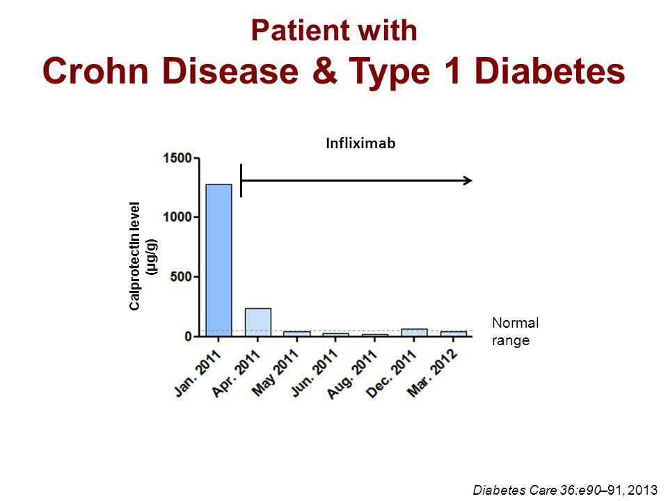 Patient with Crohn Disease & Type 1 Diabetes Diabetes Care 36:e90–91, 2013 Calprotectin level (μg/g) Infliximab Normal range