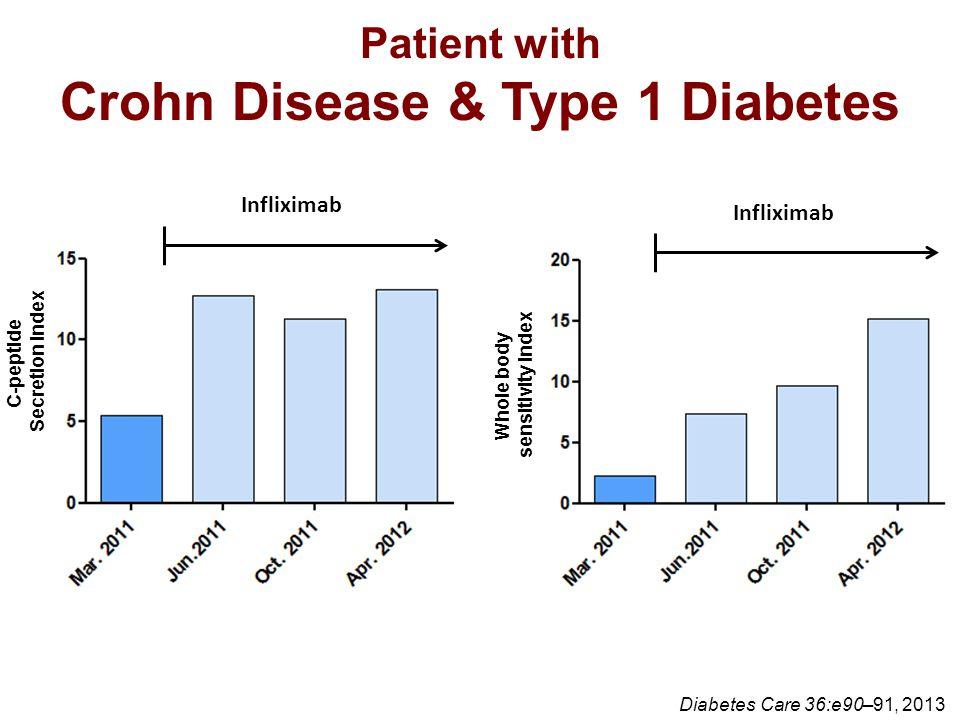Patient with Crohn Disease & Type 1 Diabetes Diabetes Care 36:e90–91, 2013 C-peptide Secretion index Infliximab Whole body sensitivity index Inflixima