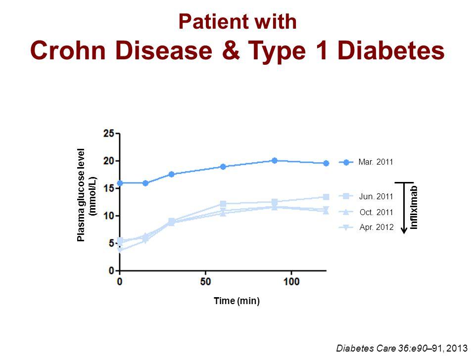 Patient with Crohn Disease & Type 1 Diabetes Diabetes Care 36:e90–91, 2013 Plasma glucose level (mmol/L) Time (min) Mar. 2011 Jun. 2011 Oct. 2011 Apr.