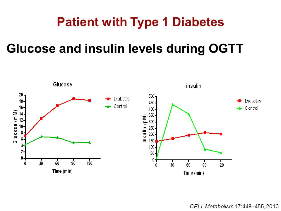 Patient with Type 1 Diabetes Glucose and insulin levels during OGTT CELL Metabolism 17:448–455, 2013