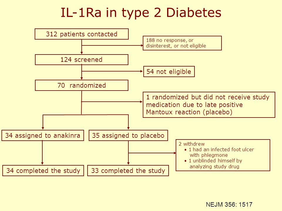 312 patients contacted 124 screened 70 randomized 188 no response, or disinterest, or not eligible 54 not eligible 1 randomized but did not receive st