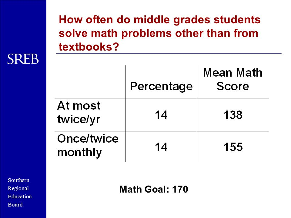 Southern Regional Education Board How often do middle grades students solve math problems other than from textbooks? Math Goal: 170