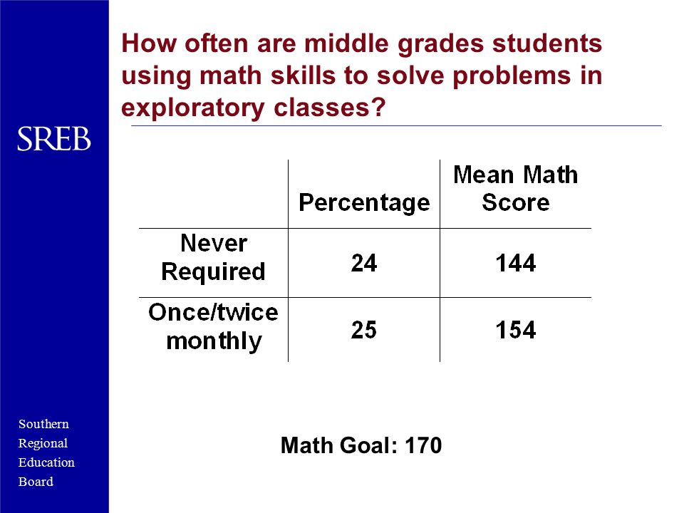 Southern Regional Education Board How often are middle grades students using math skills to solve problems in exploratory classes? Math Goal: 170