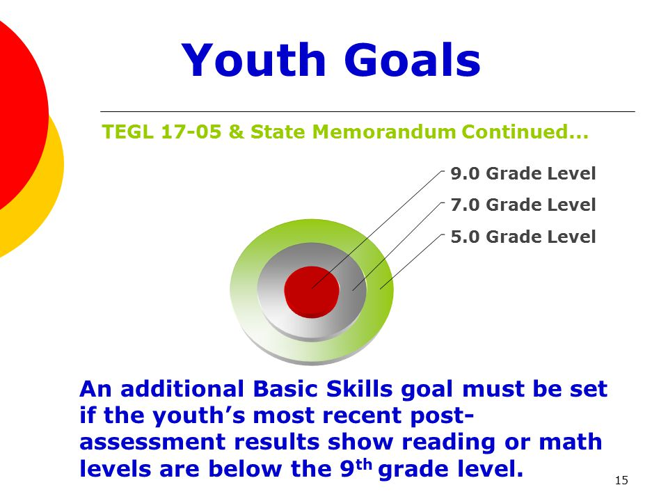 15 An additional Basic Skills goal must be set if the youth's most recent post- assessment results show reading or math levels are below the 9 th grade level.