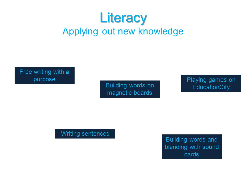 Literacy Literacy Applying out new knowledge Building words on magnetic boards Free writing with a purpose Playing games on EducationCity Writing sent