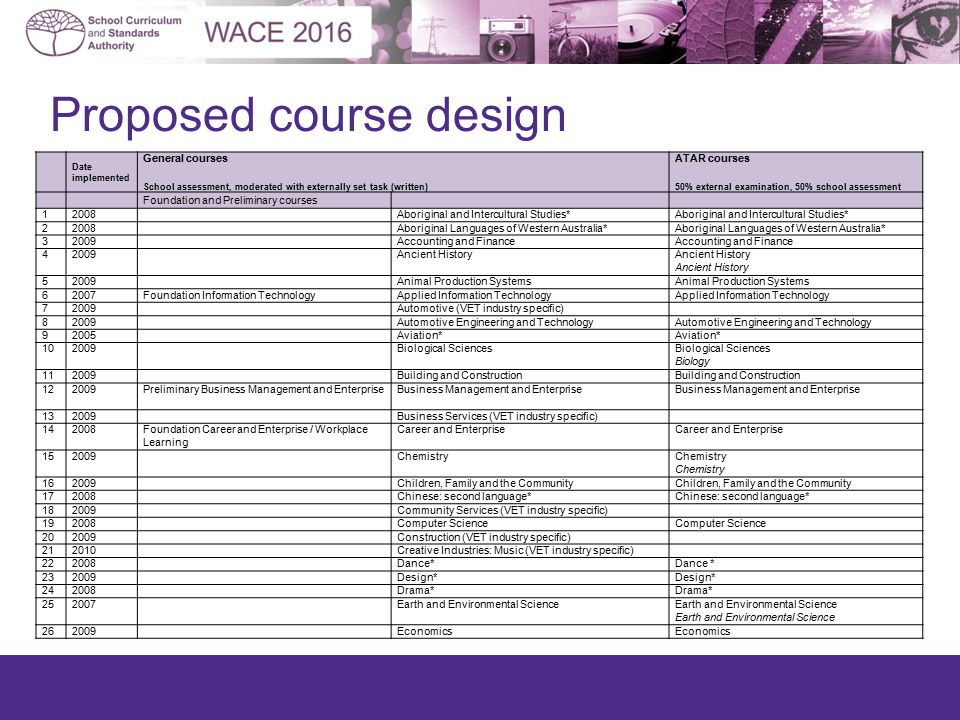 Proposed course design Date implemented General courses School assessment, moderated with externally set task (written) ATAR courses 50% external exam