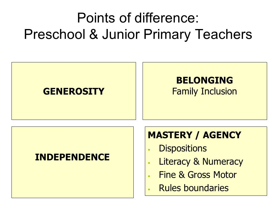 Points of difference: Preschool & Junior Primary Teachers GENEROSITY BELONGING Family Inclusion INDEPENDENCE MASTERY / AGENCY Dispositions Literacy & Numeracy Fine & Gross Motor Rules boundaries