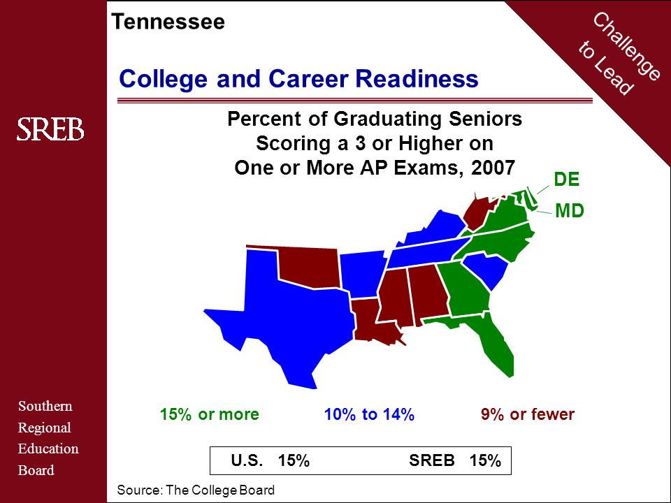 Challenge to Lead Southern Regional Education Board Tennessee College and Career Readiness 9% or fewer10% to 14%15% or more U.S. 15% SREB 15% Percent