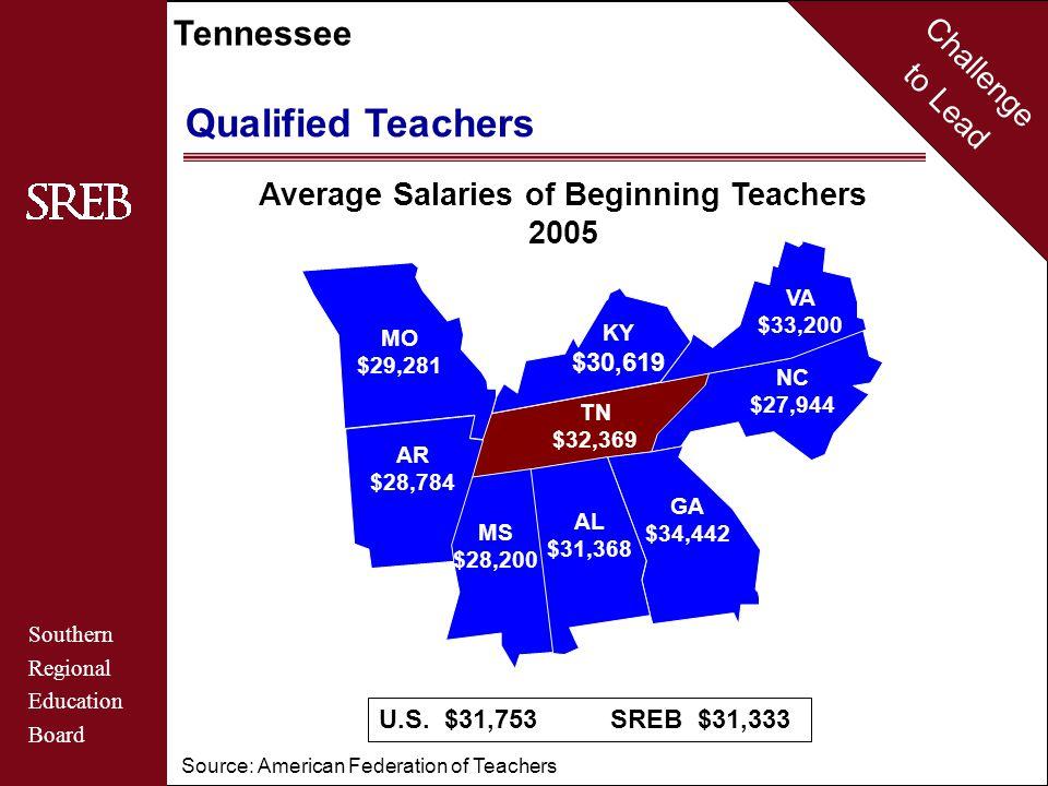 Challenge to Lead Southern Regional Education Board Tennessee Average Salaries of Beginning Teachers 2005 GA $34,442 NC $27,944 VA $33,200 KY $30,619