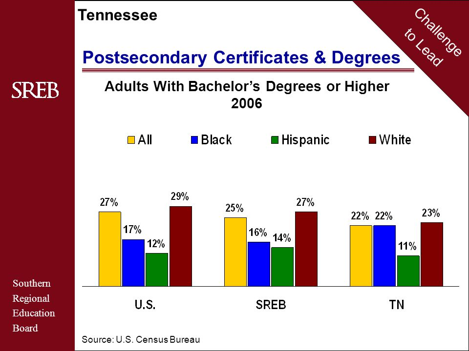 Challenge to Lead Southern Regional Education Board Tennessee Postsecondary Certificates & Degrees Adults With Bachelor's Degrees or Higher 2006 Sourc