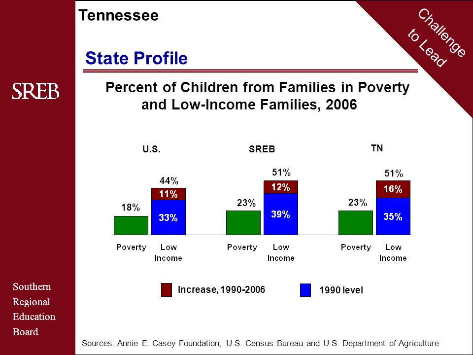 Challenge to Lead Southern Regional Education Board Tennessee State Profile Percent of Children from Families in Poverty and Low-Income Families, 2006