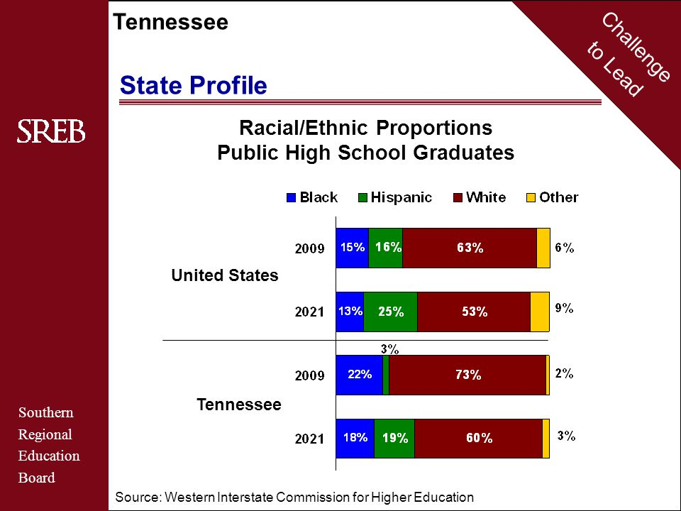 Challenge to Lead Southern Regional Education Board Tennessee United States State Profile Tennessee Source: Western Interstate Commission for Higher E